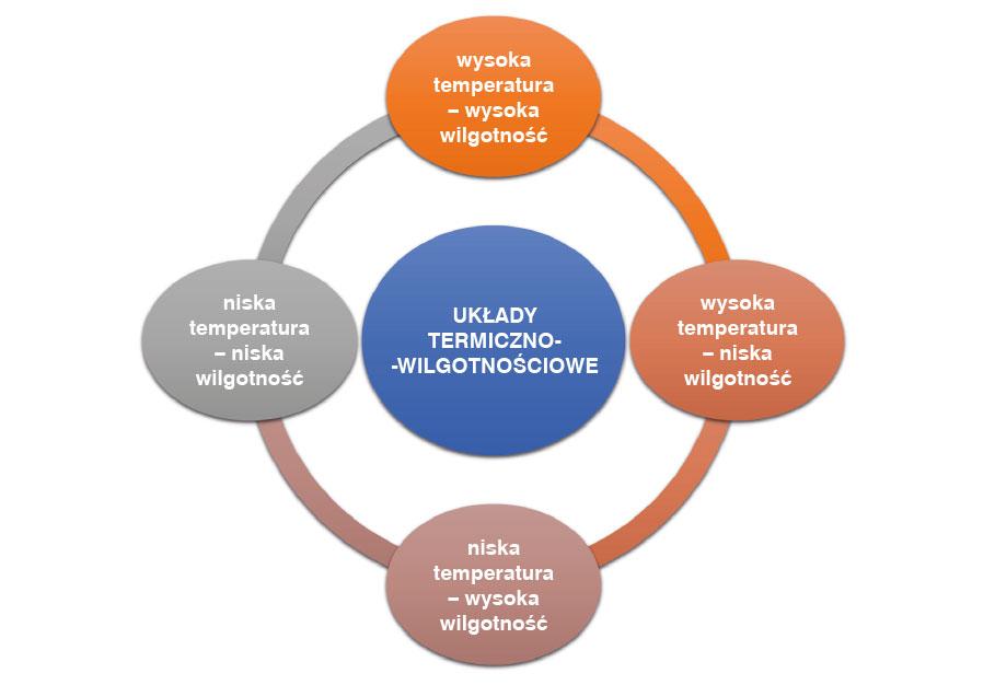 Układy termiczno-wilgotnościowe spotykane wpraktyce drobiarskiej